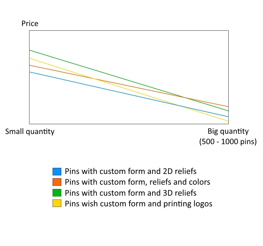 Lapel pins price